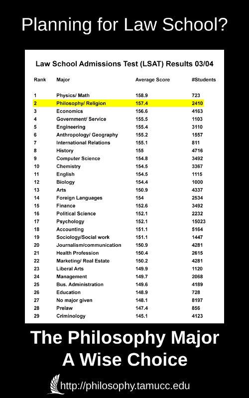 Some LSAT Statistics.